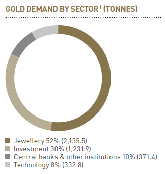 AR17 Our Markets Gold Demand By Sector