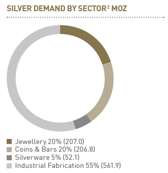 AR17 Our Markets Silver Demand By Sector