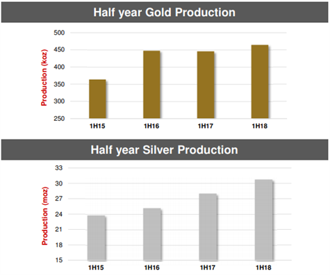 1H18 Half Year Gold Silver Production