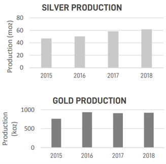 FY18 Full Year Gold Silver Production
