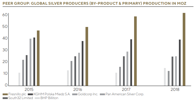 AR18 Global Silver Producers Production