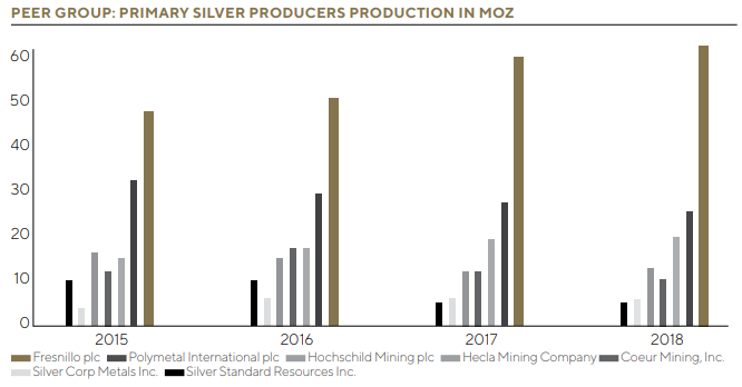 AR18 Primary Silver Producers Production