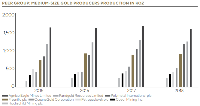 AR18 Gold Producers Production